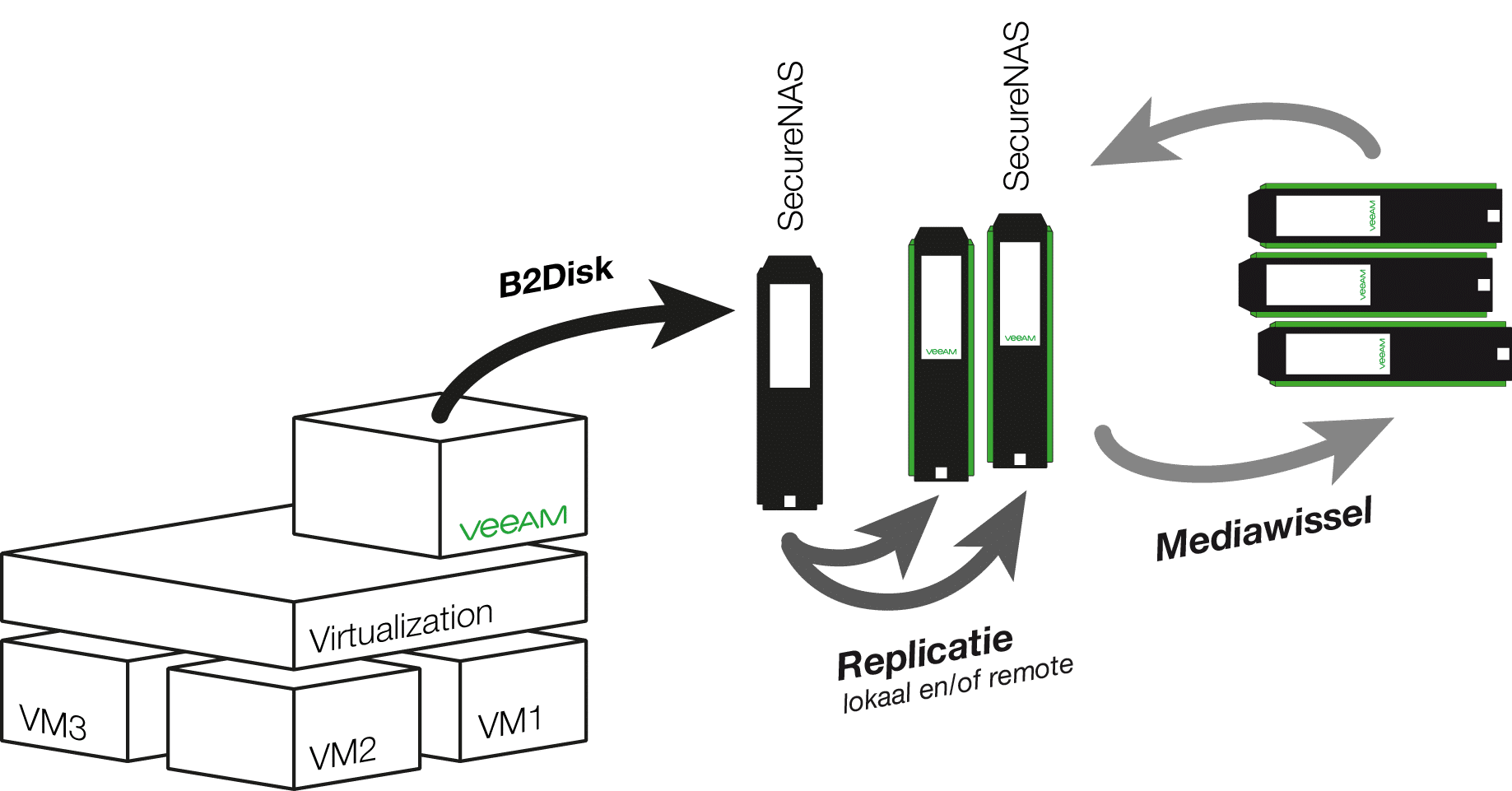 Veeam back-up met replicatie